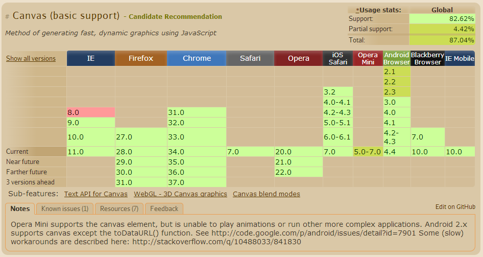 Canvas HTML5対応状況